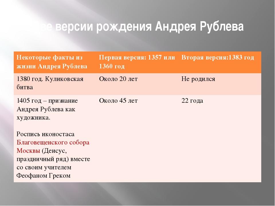 Две версии рождения Андрея Рублева Некоторые факты из жизни Андрея Рублева Пе...