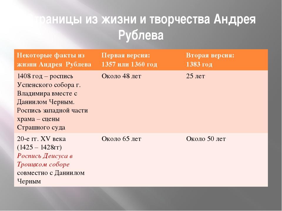 Страницы из жизни и творчества Андрея Рублева Некоторые факты из жизни Андрея...