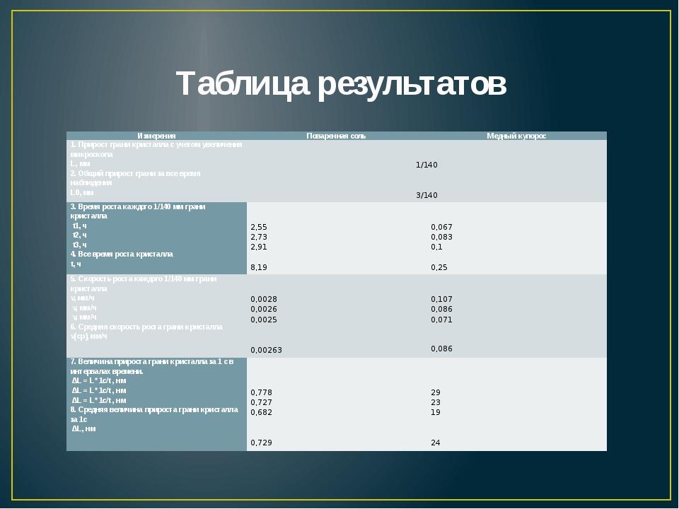 Таблица результатов Измерения Поваренная соль Медный купорос 1. Прирост грани...