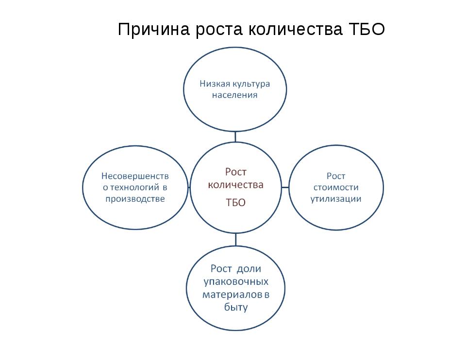 Причина роста количества ТБО