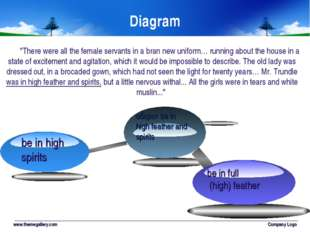 www.themegallery.com Company Logo Diagram be in high spirits be in full (high