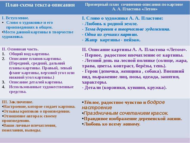 Работа над планом. План-схема текста-описания Примерный план сочинения-описан...