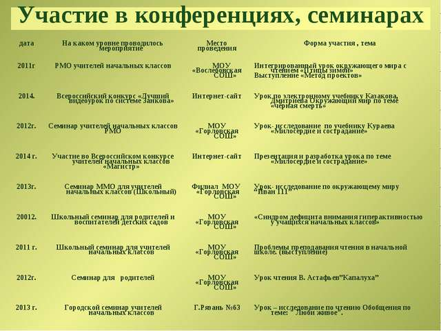 Участие в конференциях, семинарах датаНа каком уровне проводилось мероприяти...
