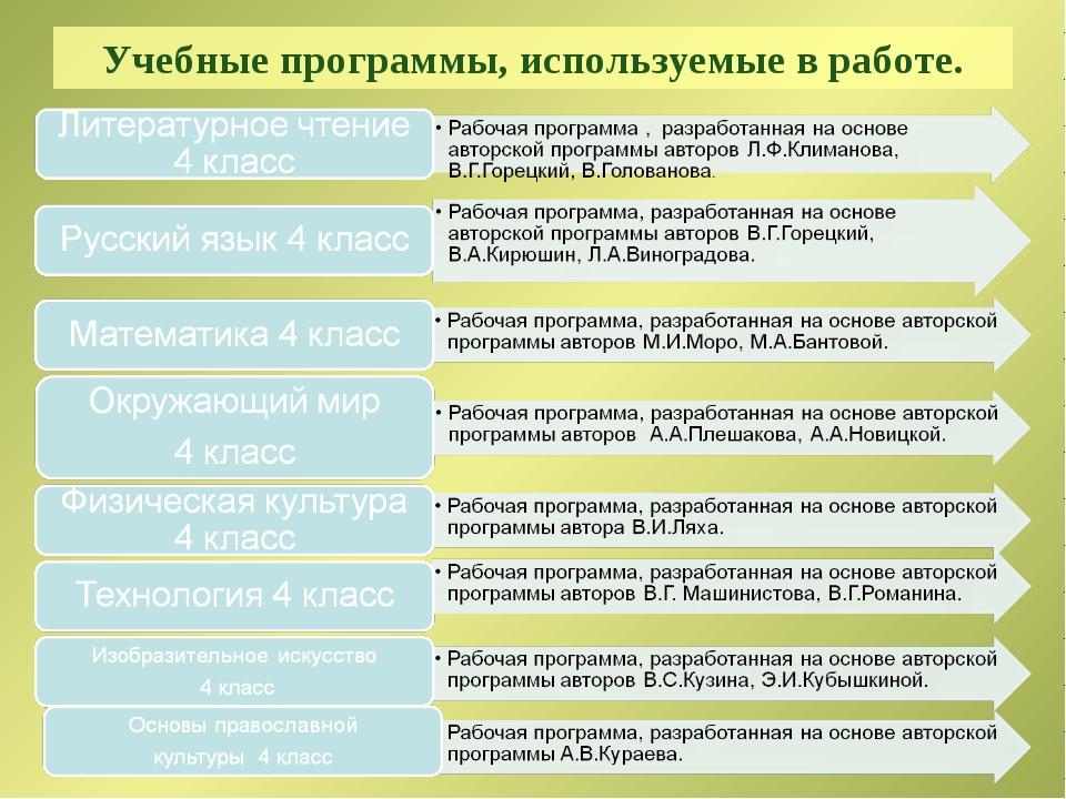 Учебные программы, используемые в работе.