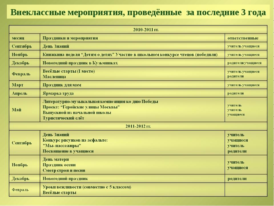 Внеклассные мероприятия, проведённые за последние 3 года