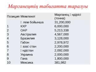 Позиция Мемлекет Марганецөндірісі(тонна) Әлембойынша 31,200,000 1 КХР 6,000,