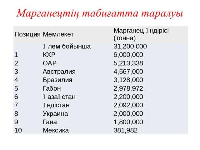 Позиция Мемлекет Марганецөндірісі(тонна) Әлембойынша 31,200,000 1 КХР 6,000,...