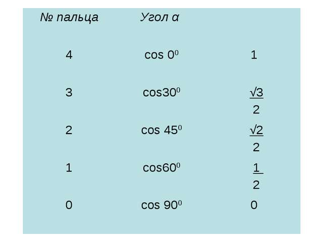 № пальцаУгол α  4соs 001 3соs300 √3 2 2соs 450  √2 2 1соs600 1 2 0...