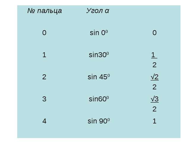 № пальцаУгол α  0sin 00 sin 00 = =0 1sin300 sin 300 = = 2sin 450  sin...