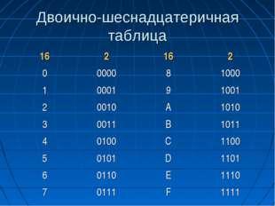 Двоично-шеснадцатеричная таблица