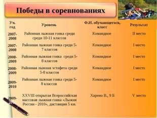 Уч. годУровень Ф.И. обучающегося, классРезультат 2007-2008Районная лыжная