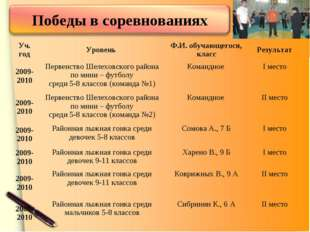 Уч. годУровень Ф.И. обучающегося, классРезультат 2009-2010Первенство Шеле