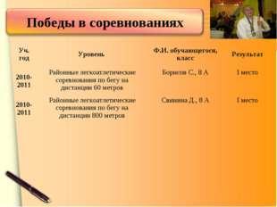 Уч. годУровень Ф.И. обучающегося, классРезультат 2010-2011Районные легкоа