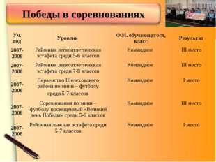 Уч. годУровень Ф.И. обучающегося, классРезультат 2007-2008Районная легкоа