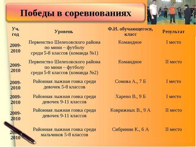 Уч. годУровень Ф.И. обучающегося, классРезультат 2009-2010Первенство Шеле...