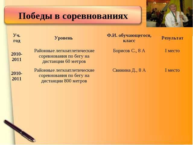 Уч. годУровень Ф.И. обучающегося, классРезультат 2010-2011Районные легкоа...