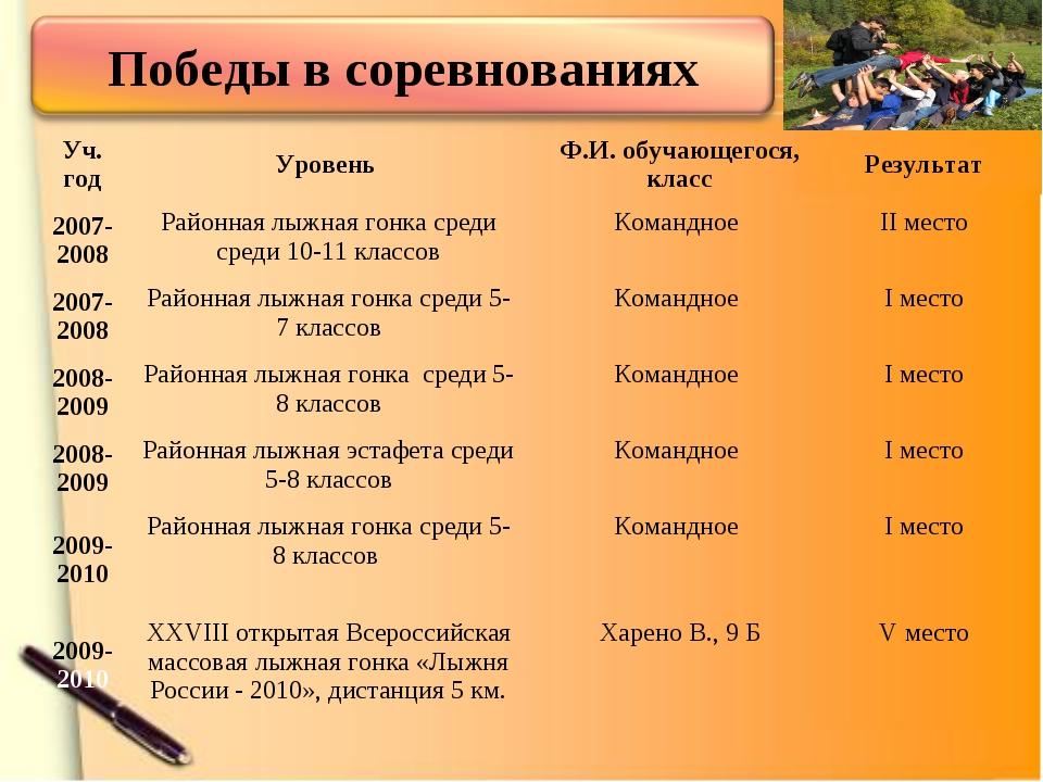 Уч. годУровень Ф.И. обучающегося, классРезультат 2007-2008Районная лыжная...