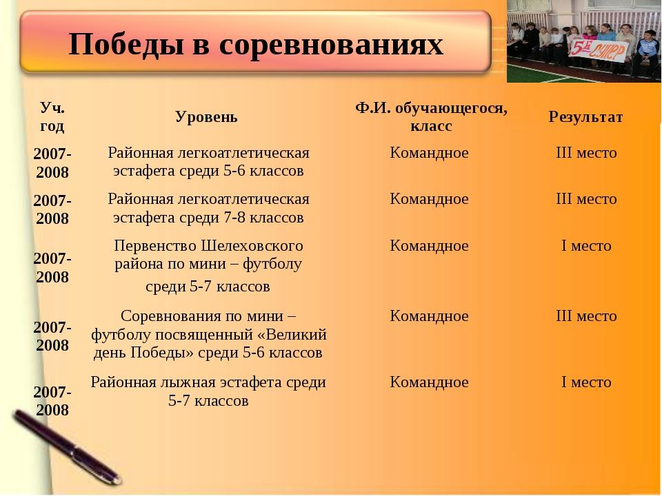 Уч. годУровень Ф.И. обучающегося, классРезультат 2007-2008Районная легкоа...