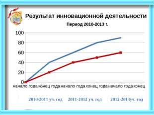 Результат инновационной деятельности Период 2010-2013 г.