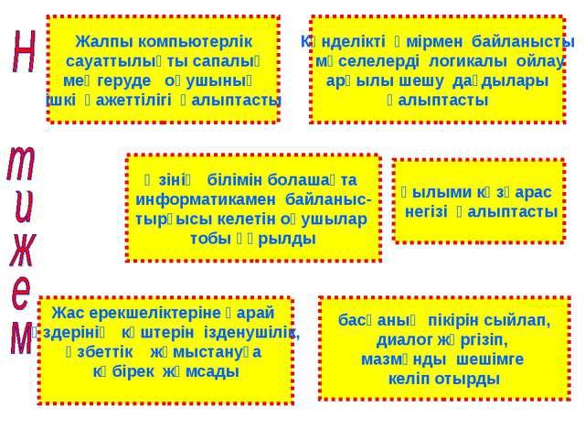 Жалпы компьютерлік сауаттылықты сапалық меңгеруде оқушының ішкі қажеттілігі қ...