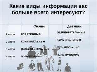 Какие виды информации вас больше всего интересуют? ЮношиДевушки 1 местосп