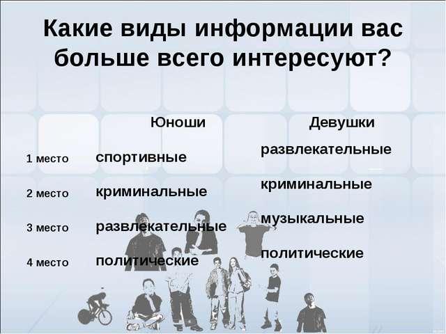 Какие виды информации вас больше всего интересуют? ЮношиДевушки 1 местосп...