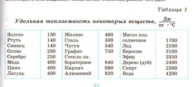 удельная теплоемкость таблица