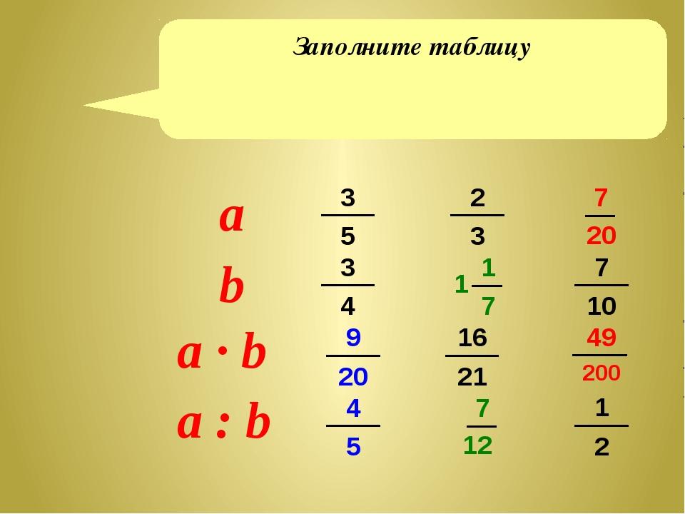 Заполните таблицу 3 5 3 4 2 3 16 21 7 10 1 2 9 20 4 5 1 7 1 7 12 7 20 49 200...