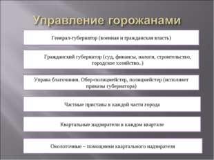 Генерал-губернатор (военная и гражданская власть) Гражданский губернатор (суд