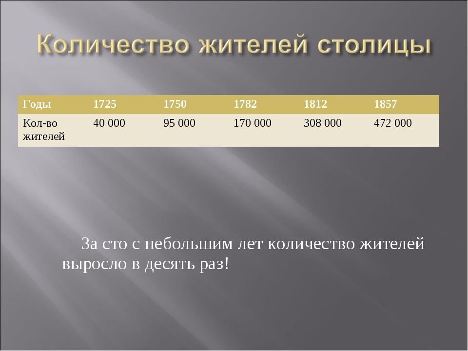 За сто с небольшим лет количество жителей выросло в десять раз! Годы17251...