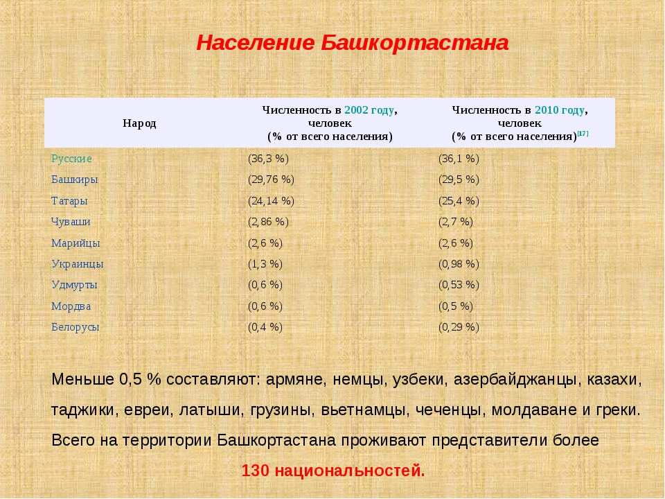 Население Башкортастана Меньше 0,5 % составляют: армяне, немцы, узбеки, азер...