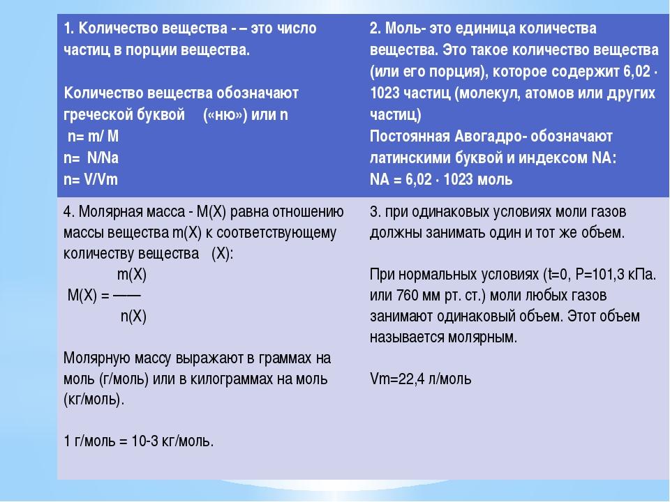 1. Количество вещества - – это число частиц в порции вещества. Количество вещ...
