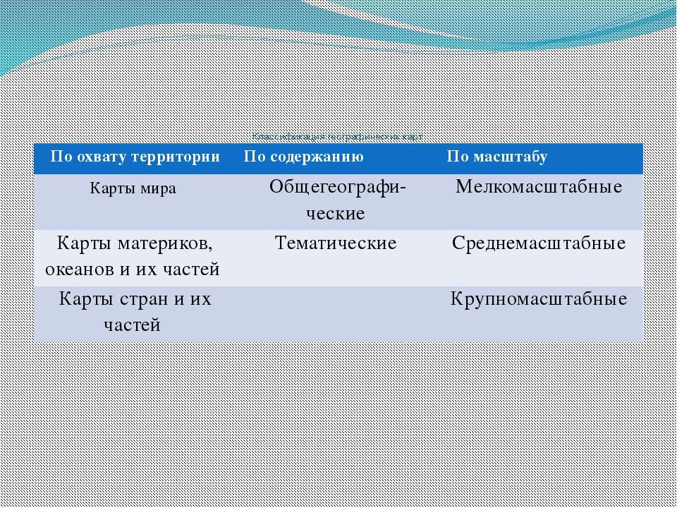 Классификация географических карт По охвату территории По содержанию По масш...