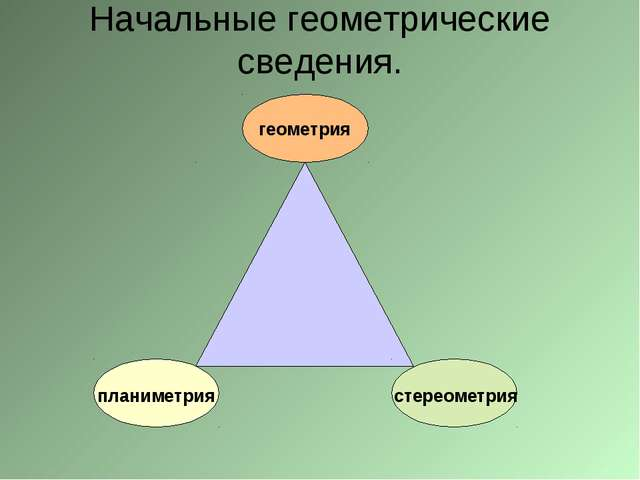 Начальные геометрические сведения. геометрия планиметрия стереометрия