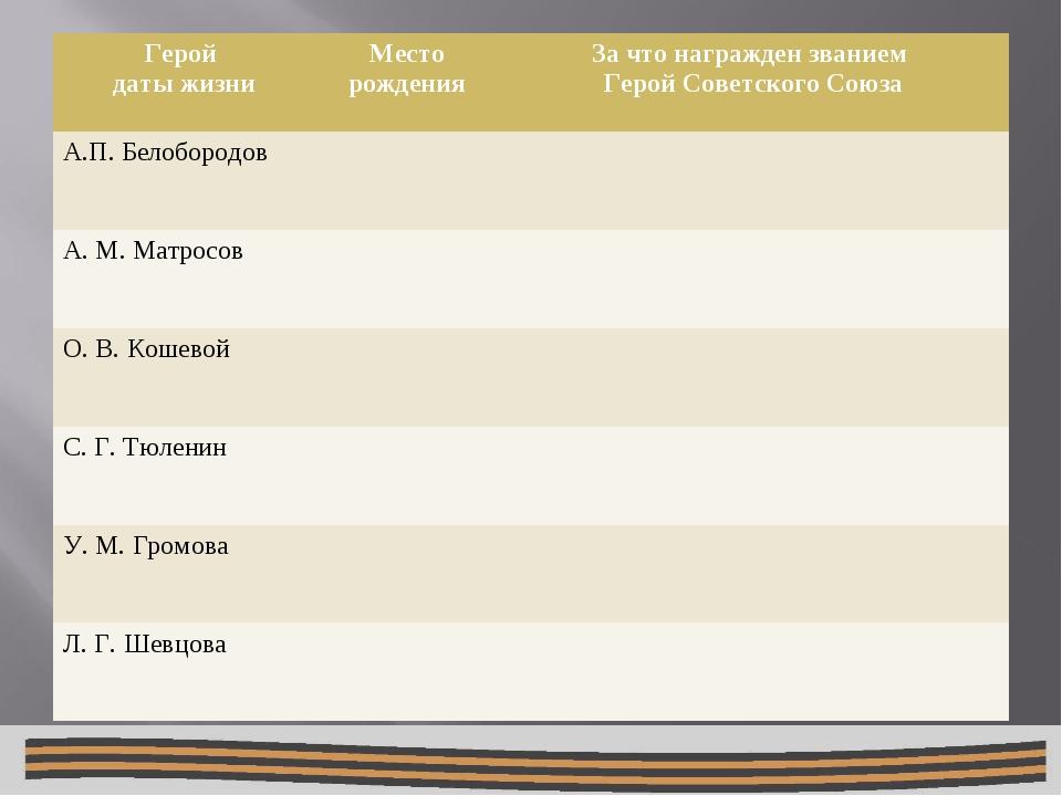 Герой даты жизниМесто рожденияЗа что награжден званием Герой Советского Со...