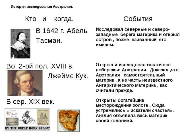 История исследования Австралия. Кто и когда.События В 1642 г. Абель Тасман....