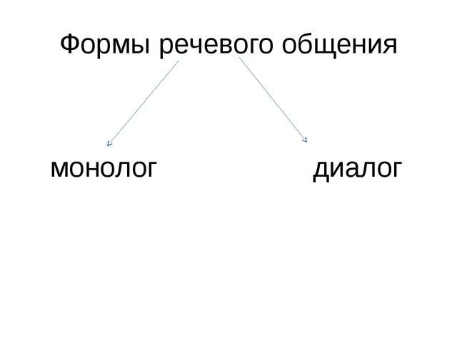 Формы речевого общения монолог диалог