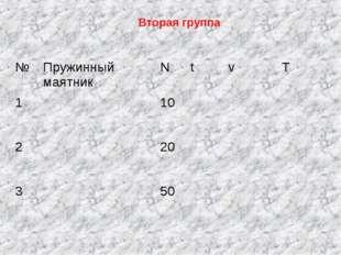 Вторая группа №Пружинный маятникNtvT 110 220 350