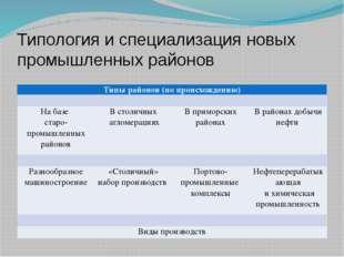 Типология и специализация новых промышленных районов Типы районов (по происхо