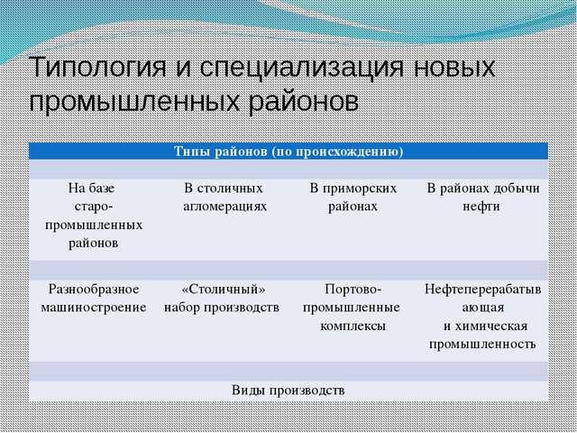 Типология и специализация новых промышленных районов Типы районов (по происхо...