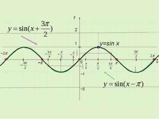 x y 1 0 −1 2 y=sin x −2