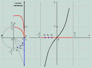 0 0  x x y y 0 1 1 1 2 3 3 2 1 1 линия тангенсов 1