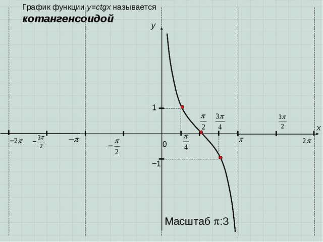 0 y 1 x −1 График функции y=ctgx называется котангенсоидой Масштаб :3