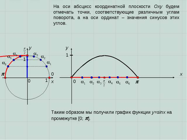 0 0   x x y y 0 1 1 1 2 3 3 2 1 1 4 4 5 5 6 6 На оси абсцисс ко...