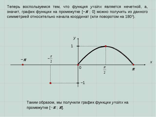 0  x y 1 Таким образом, мы получили график функции y=sinx на промежутке [−...