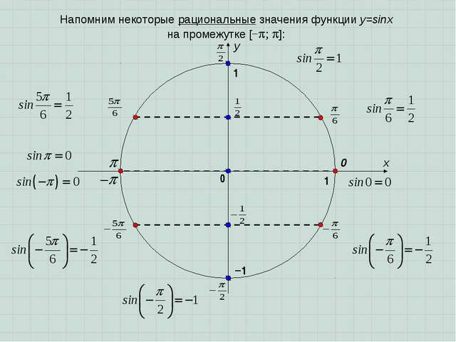 x y 0 1 0 1 Напомним некоторые рациональные значения функции у=sinx на промеж...