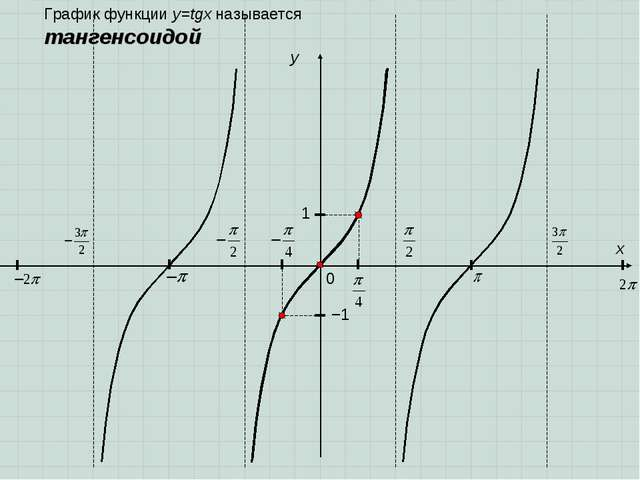 0 y 1 x −1 График функции y=tgx называется тангенсоидой