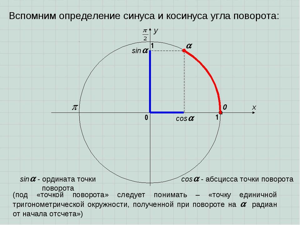 Вспомним определение синуса и косинуса угла поворота: sin cos  x y 0 1 0 1...