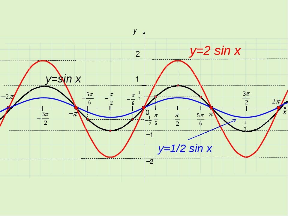 x y 1 0 −1 2 y=2 sin x y=sin x −2 y=1/2 sin x