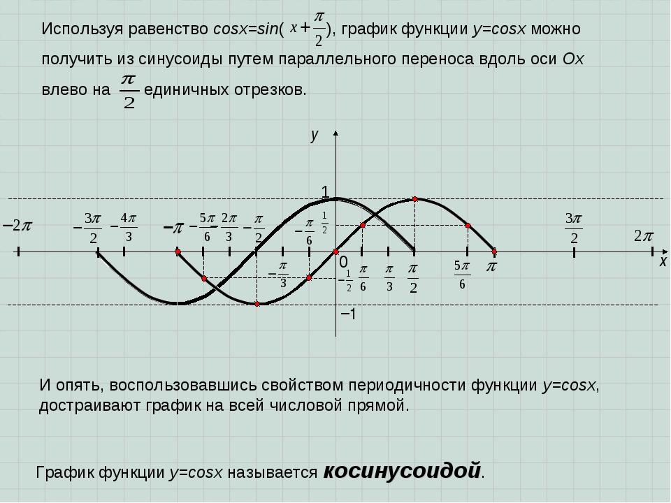 x y 1 0 −1 Используя равенство cosx=sin( ), график функции у=cosx можно получ...